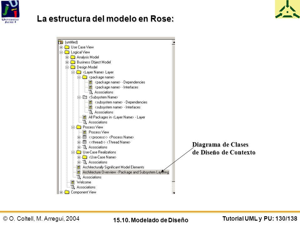 La estructura del modelo en Rose: