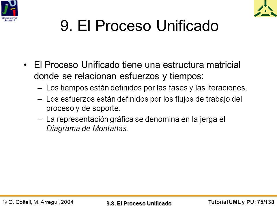 9. El Proceso Unificado El Proceso Unificado tiene una estructura matricial donde se relacionan esfuerzos y tiempos: