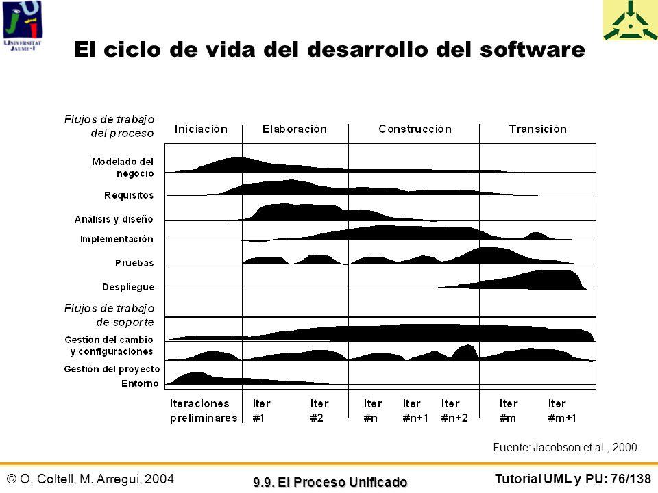 El ciclo de vida del desarrollo del software