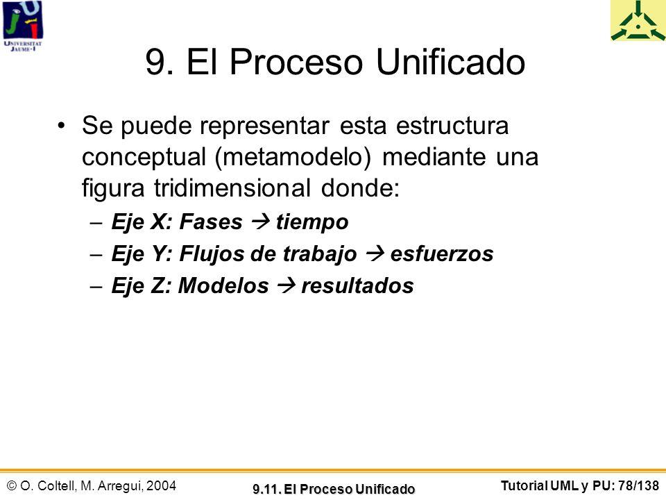 9. El Proceso Unificado Se puede representar esta estructura conceptual (metamodelo) mediante una figura tridimensional donde: