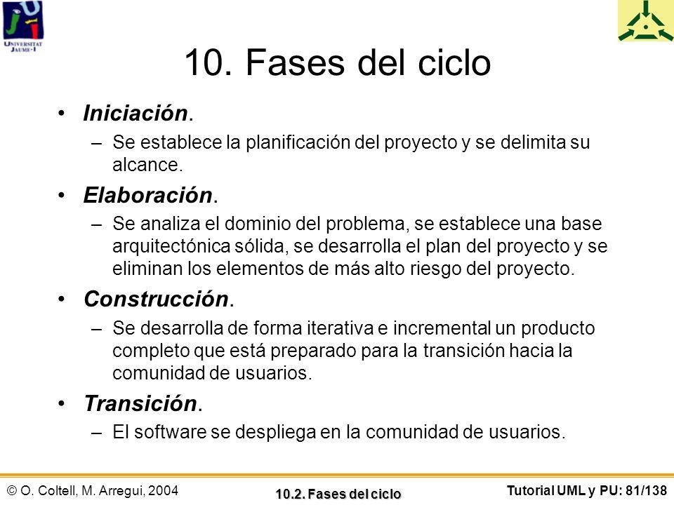 10. Fases del ciclo Iniciación. Elaboración. Construcción. Transición.
