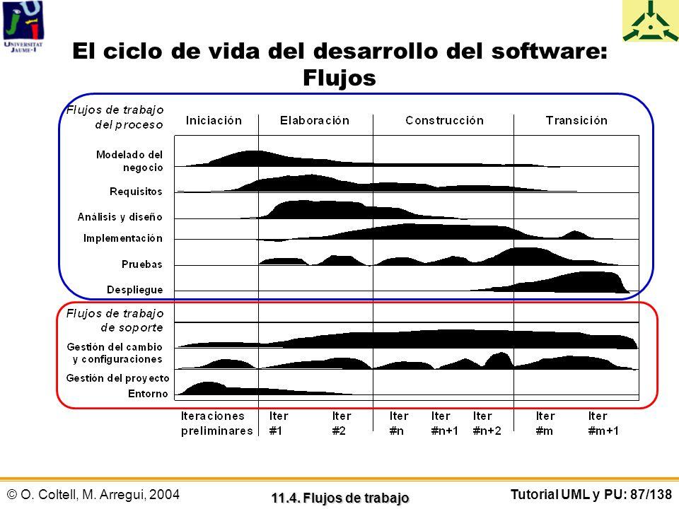 El ciclo de vida del desarrollo del software: