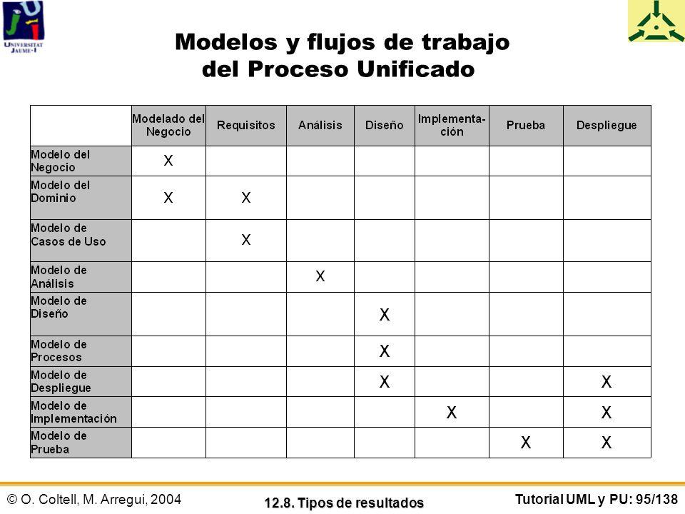 Modelos y flujos de trabajo del Proceso Unificado