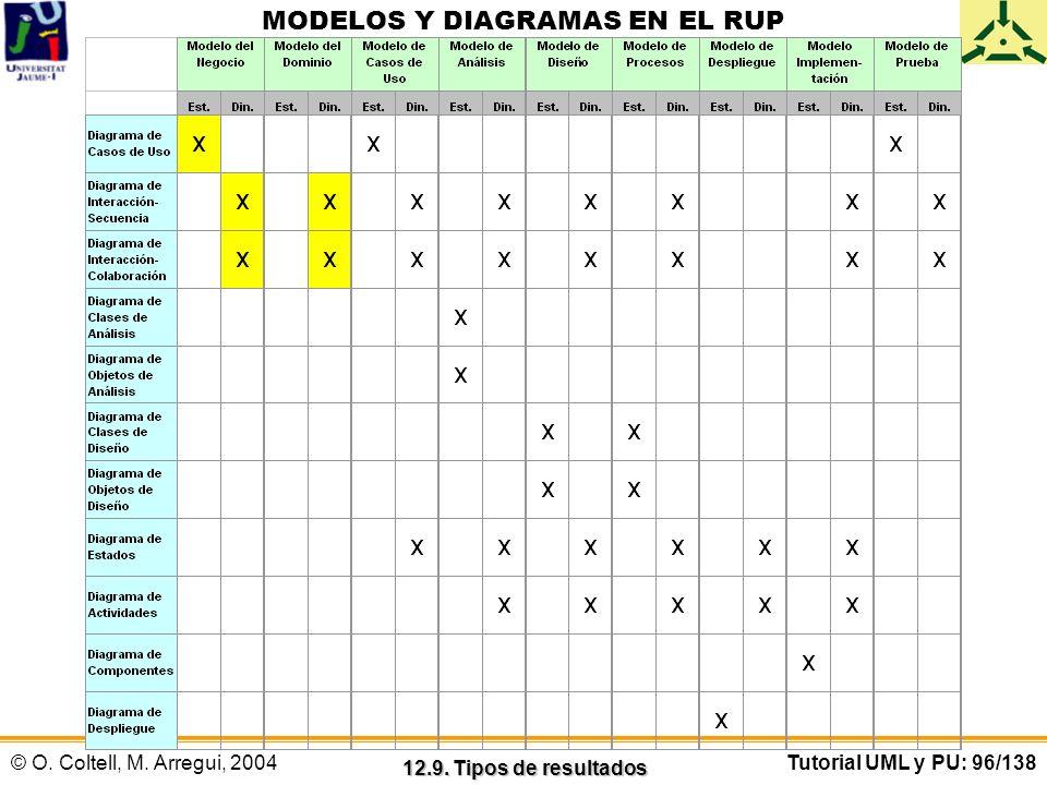 MODELOS Y DIAGRAMAS EN EL RUP