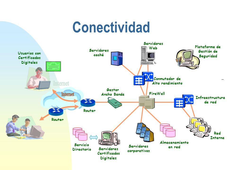 Conectividad Internet Servidores Web Plataforma de Gestión de