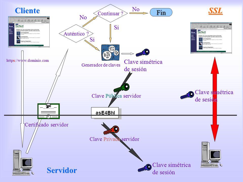 SSL Cliente SSL Servidor Fin No No Si Clave simétrica de sesión