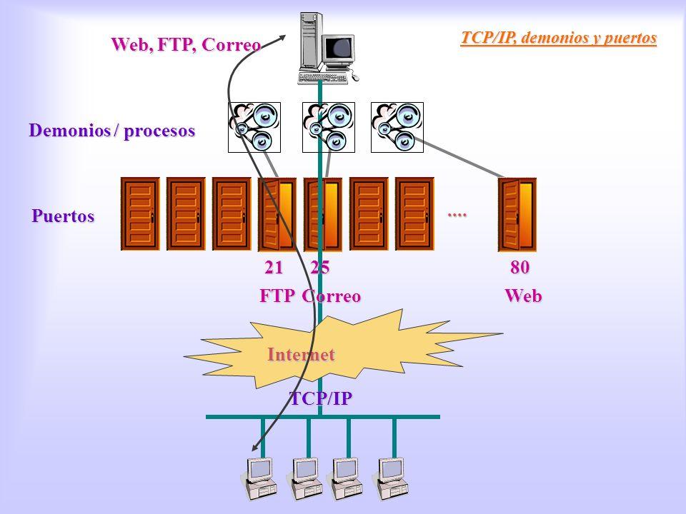 Tcp/ip Demonios Web, FTP, Correo Demonios / procesos .... Puertos 21