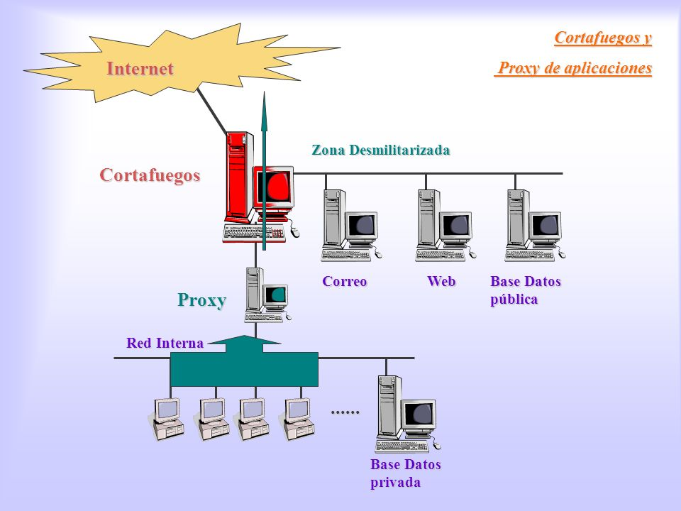 Cortafuegos / Proxy Internet Cortafuegos Proxy ...... Cortafuegos y