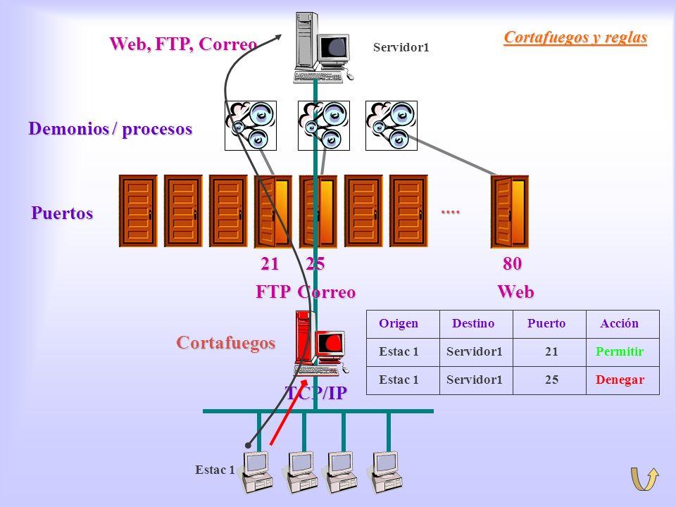 Cortafuegos. Reglas TCP/IP .... Puertos Demonios / procesos