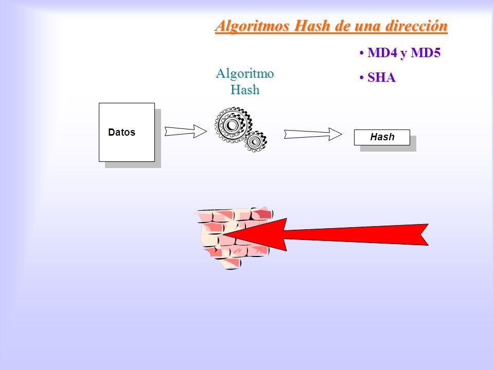 Algoritmos Hash Algoritmos Hash de una dirección MD4 y MD5 SHA