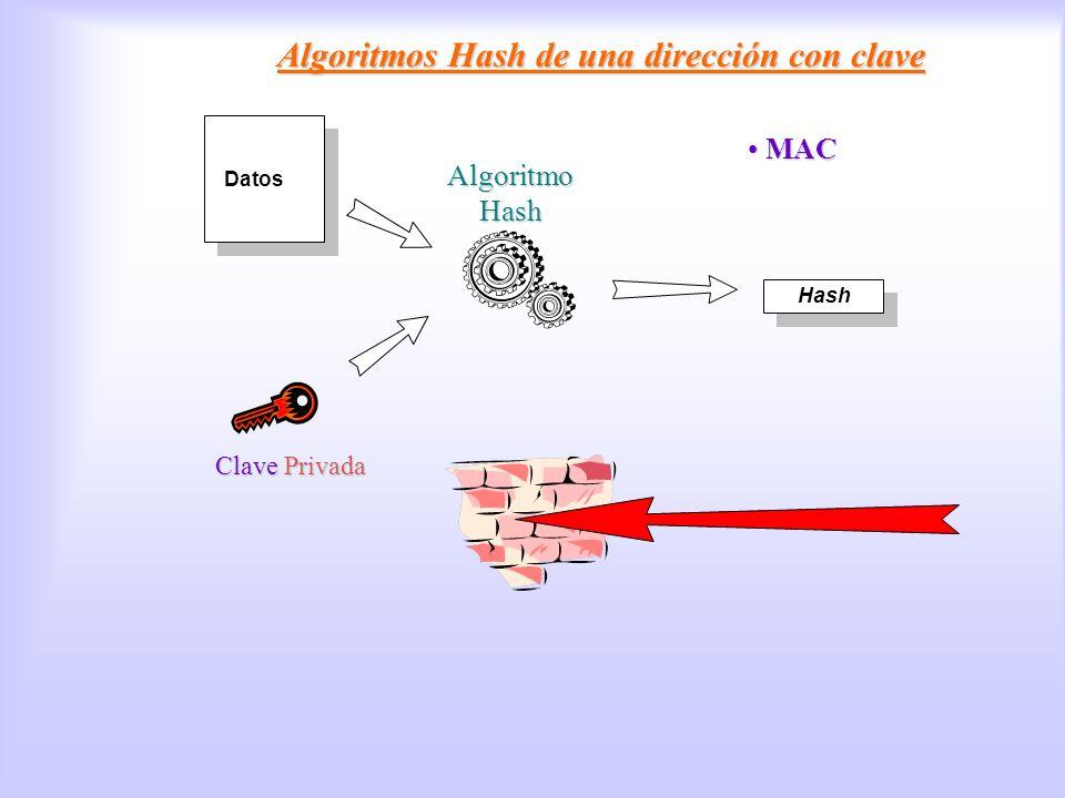 Algoritmos Hash con clave