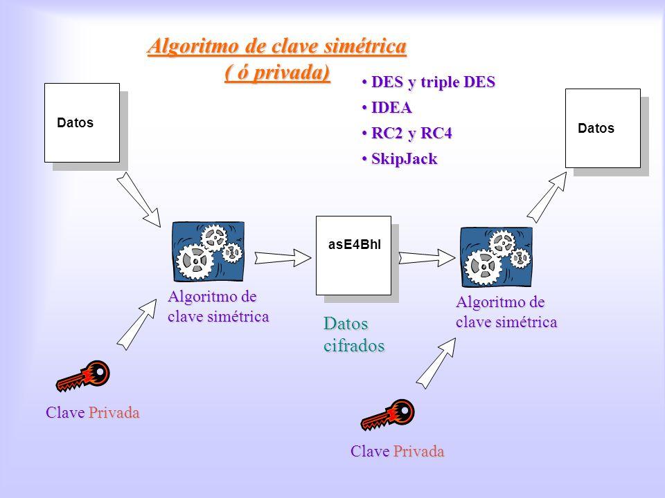 Algoritmos de clave privada