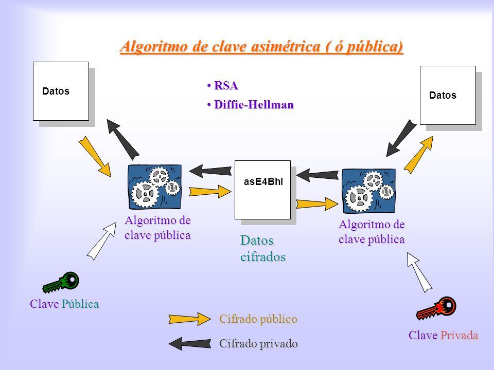 Algoritmos de clave pública
