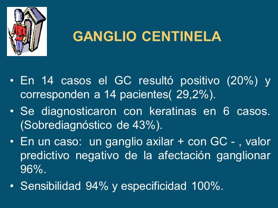 GANGLIO CENTINELA En 14 casos el GC resultó positivo (20%) y corresponden a 14 pacientes( 29,2%).