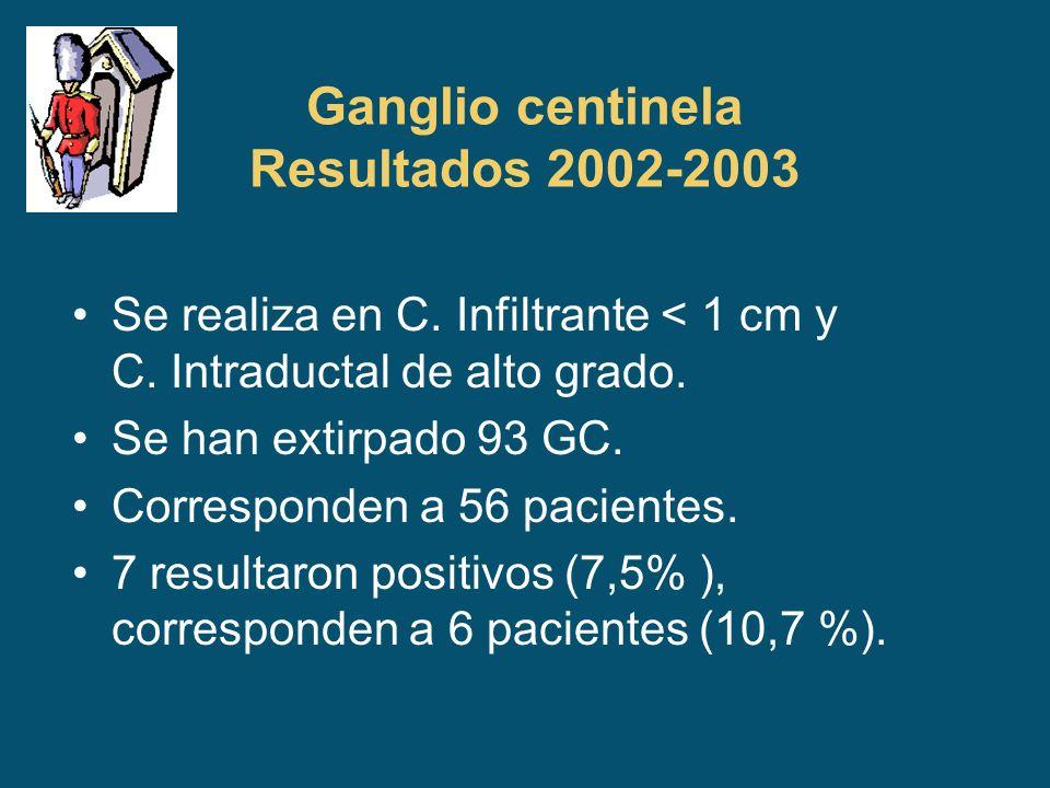 Ganglio centinela Resultados 2002-2003