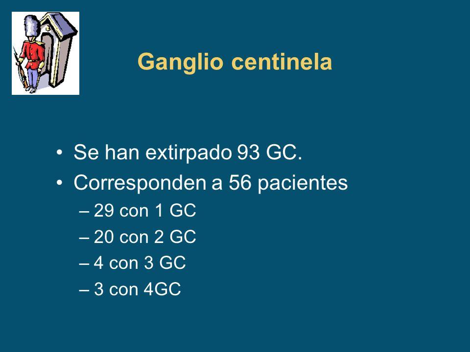 Ganglio centinela Se han extirpado 93 GC. Corresponden a 56 pacientes