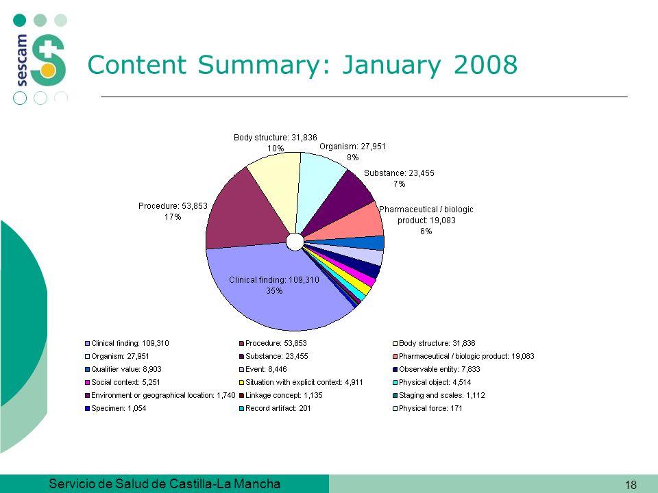 Content Summary: January 2008