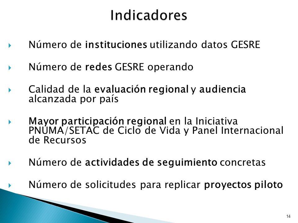 Indicadores Número de instituciones utilizando datos GESRE