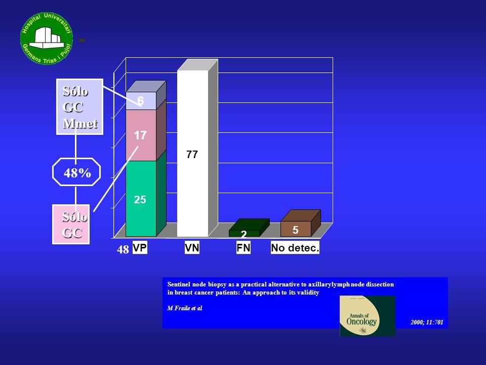 Sólo GC Mmet 48% Sólo GC 6 17 48 77 25 5 2 VP VN FN No detec.