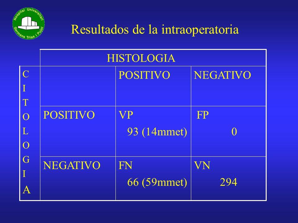 Resultados de la intraoperatoria