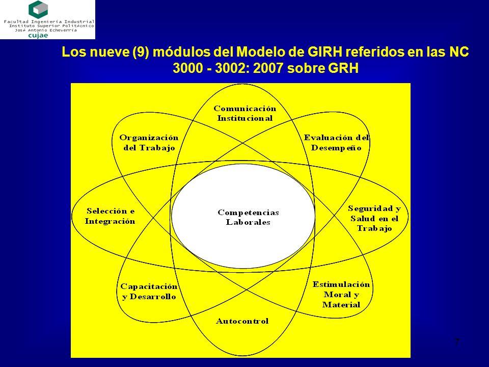 Los nueve (9) módulos del Modelo de GIRH referidos en las NC 3000 - 3002: 2007 sobre GRH