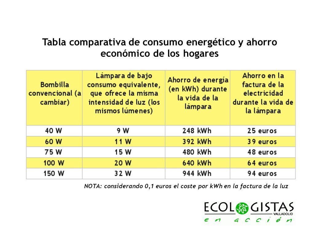 Tabla comparativa de consumo energético y ahorro económico de los hogares
