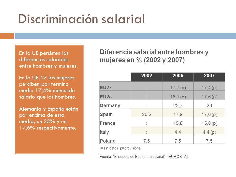 Discriminación salarial