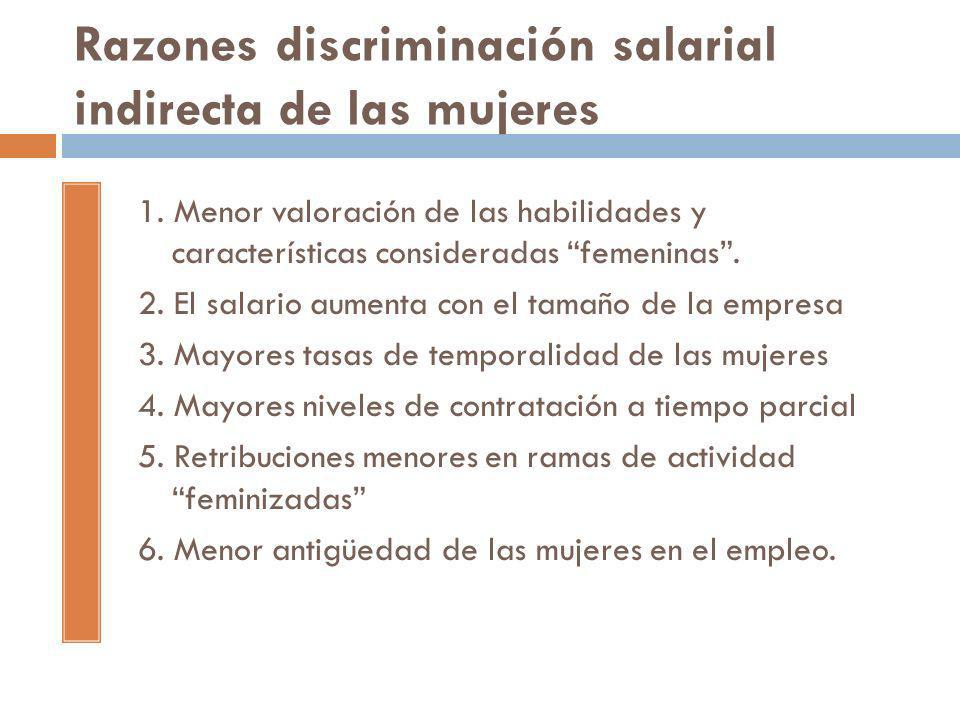 Razones discriminación salarial indirecta de las mujeres
