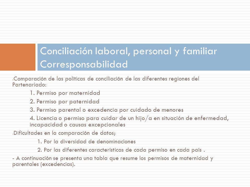 Conciliación laboral, personal y familiar Corresponsabilidad
