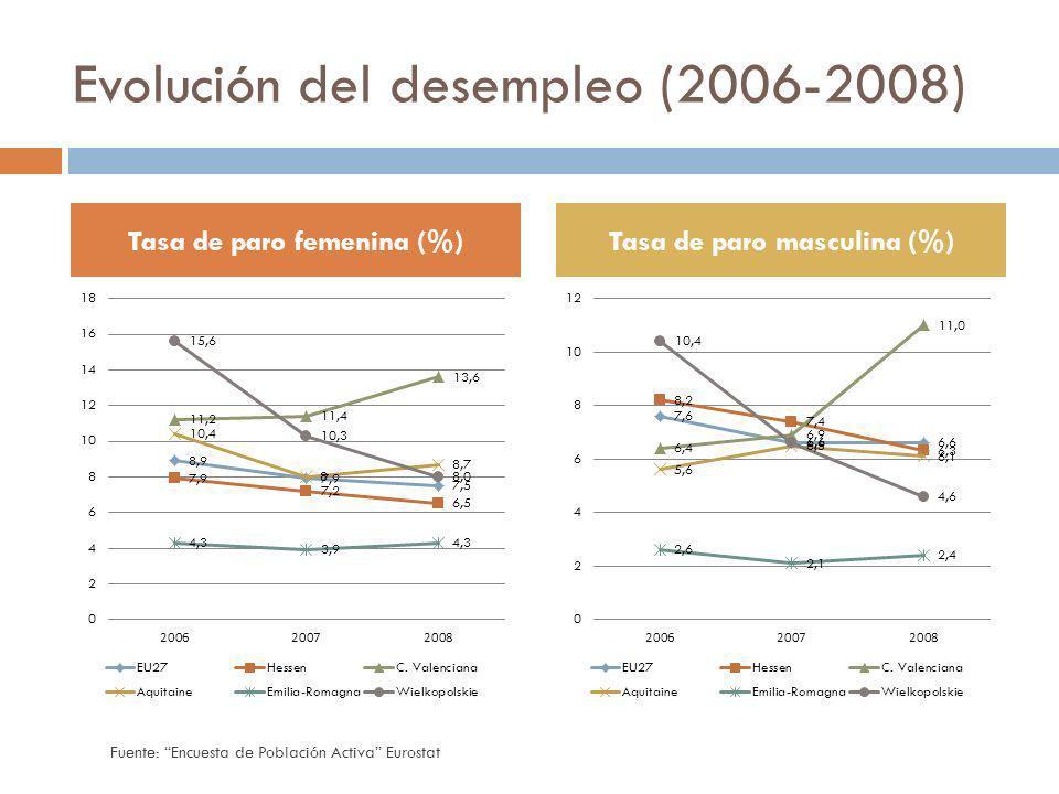 Evolución del desempleo (2006-2008)