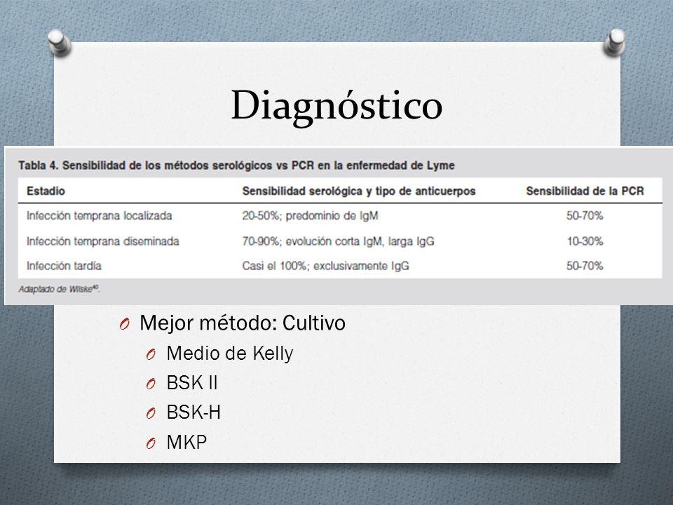 Diagnóstico Mejor método: Cultivo Medio de Kelly BSK II BSK-H MKP