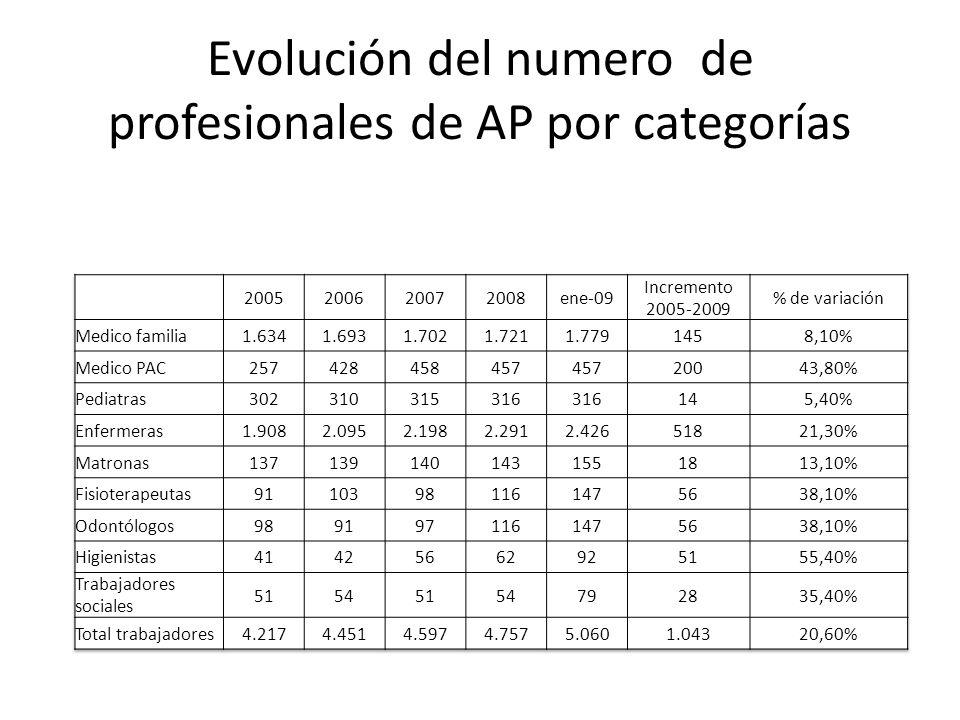 Evolución del numero de profesionales de AP por categorías