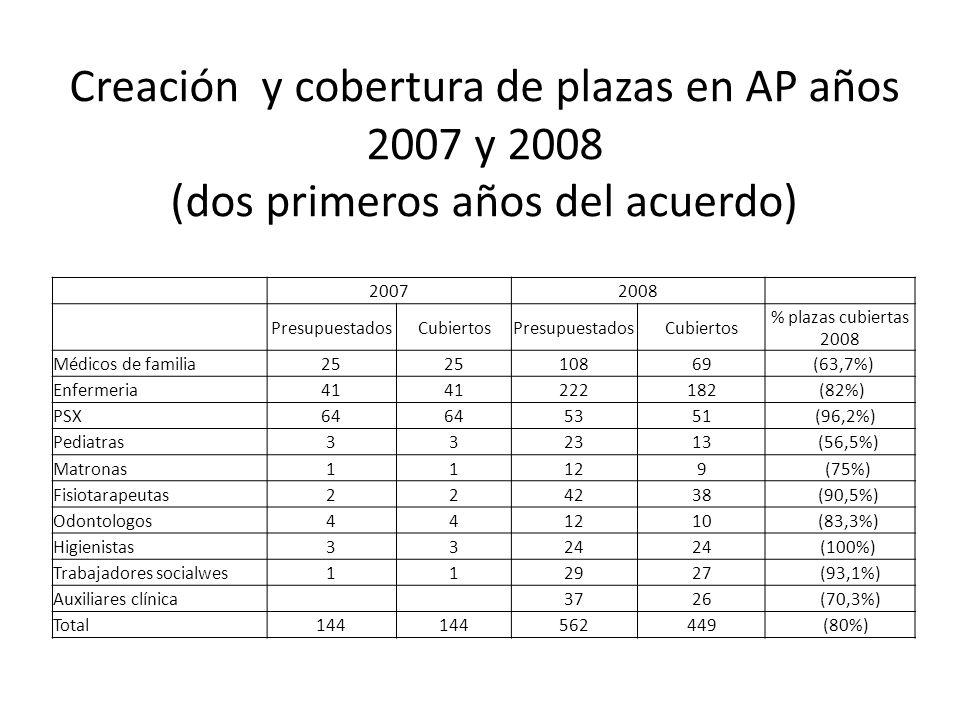 Creación y cobertura de plazas en AP años 2007 y 2008 (dos primeros años del acuerdo)