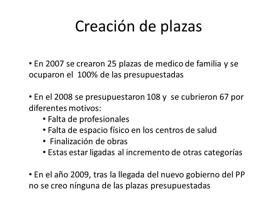 Creación de plazas En 2007 se crearon 25 plazas de medico de familia y se ocuparon el 100% de las presupuestadas.