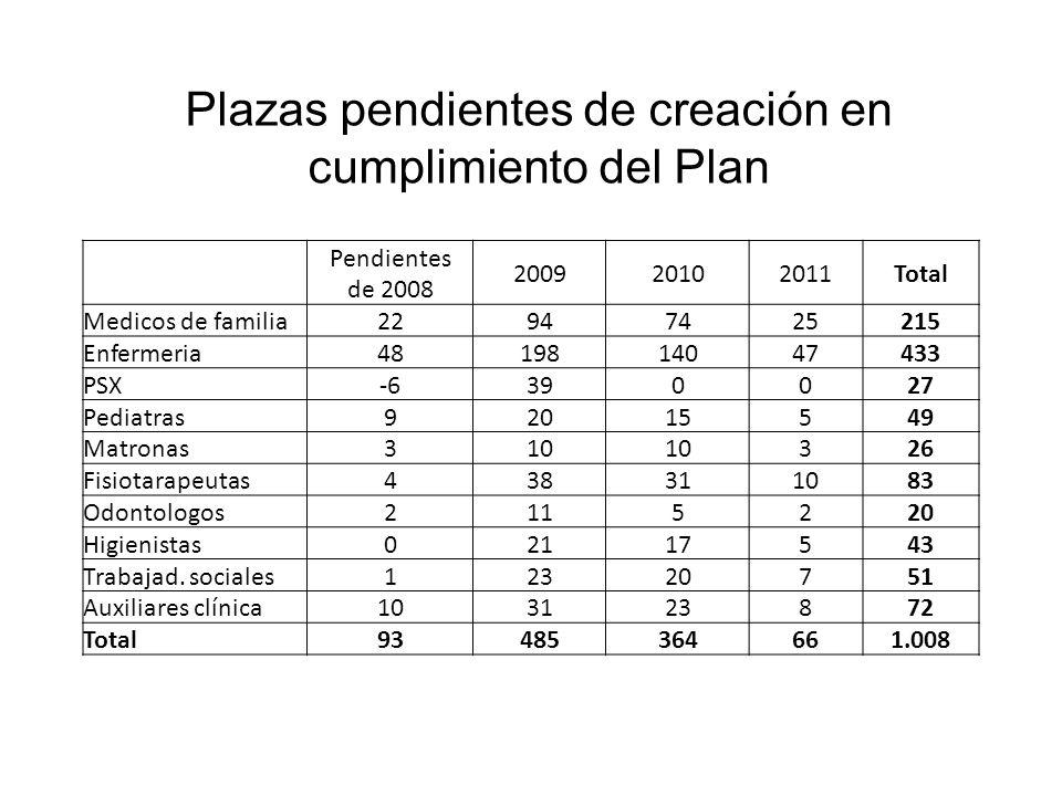 Plazas pendientes de creación en cumplimiento del Plan