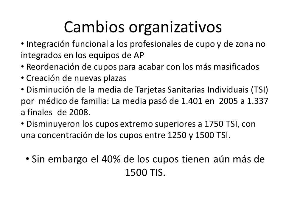 Cambios organizativos