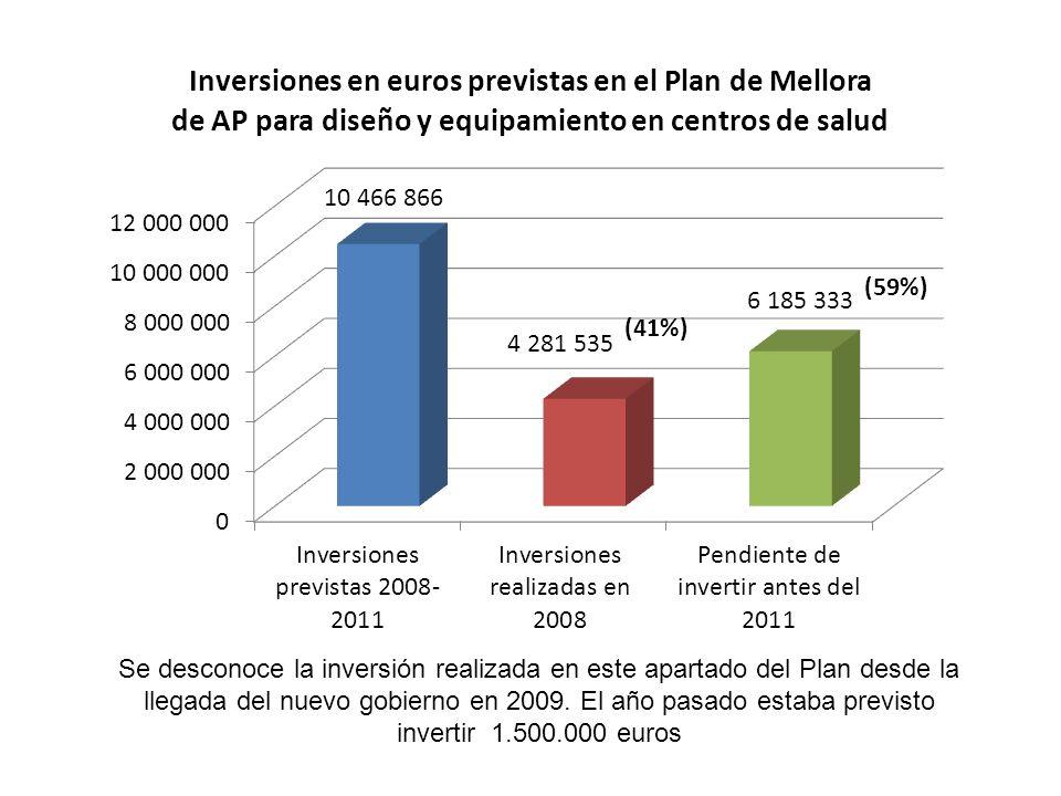 Se desconoce la inversión realizada en este apartado del Plan desde la llegada del nuevo gobierno en 2009.