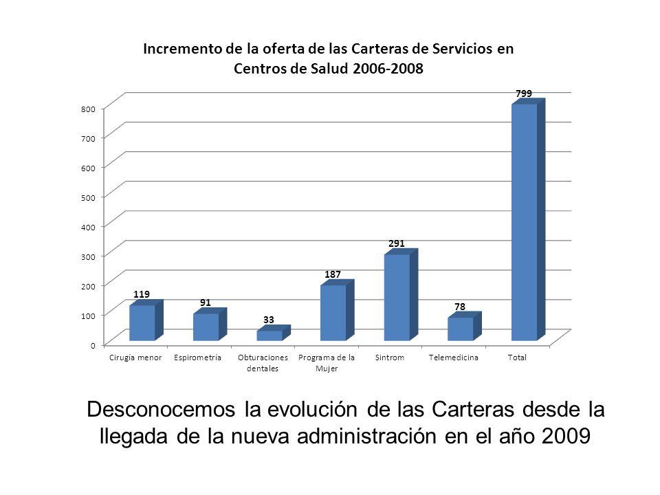 Desconocemos la evolución de las Carteras desde la llegada de la nueva administración en el año 2009