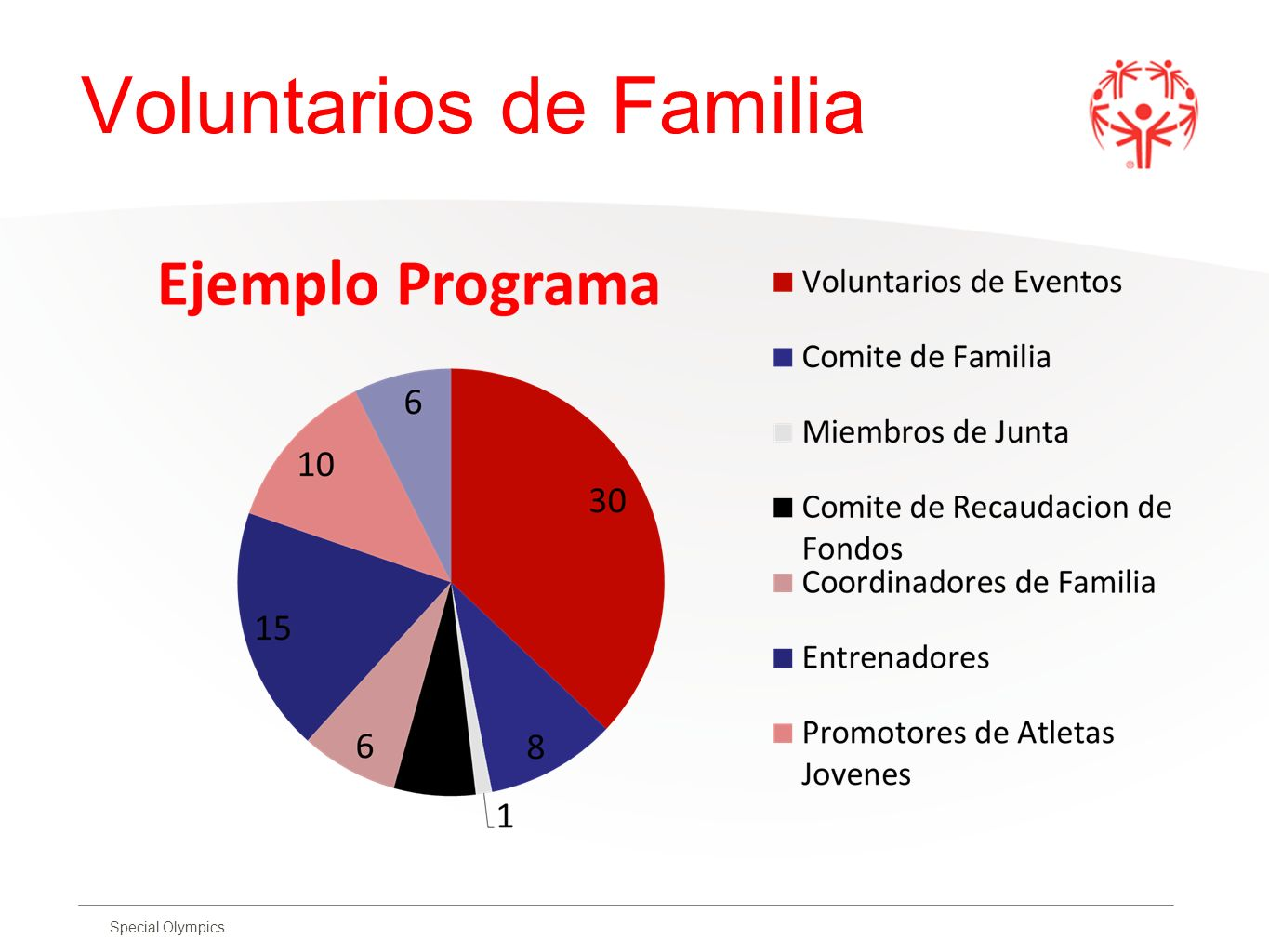 Voluntarios de Familia