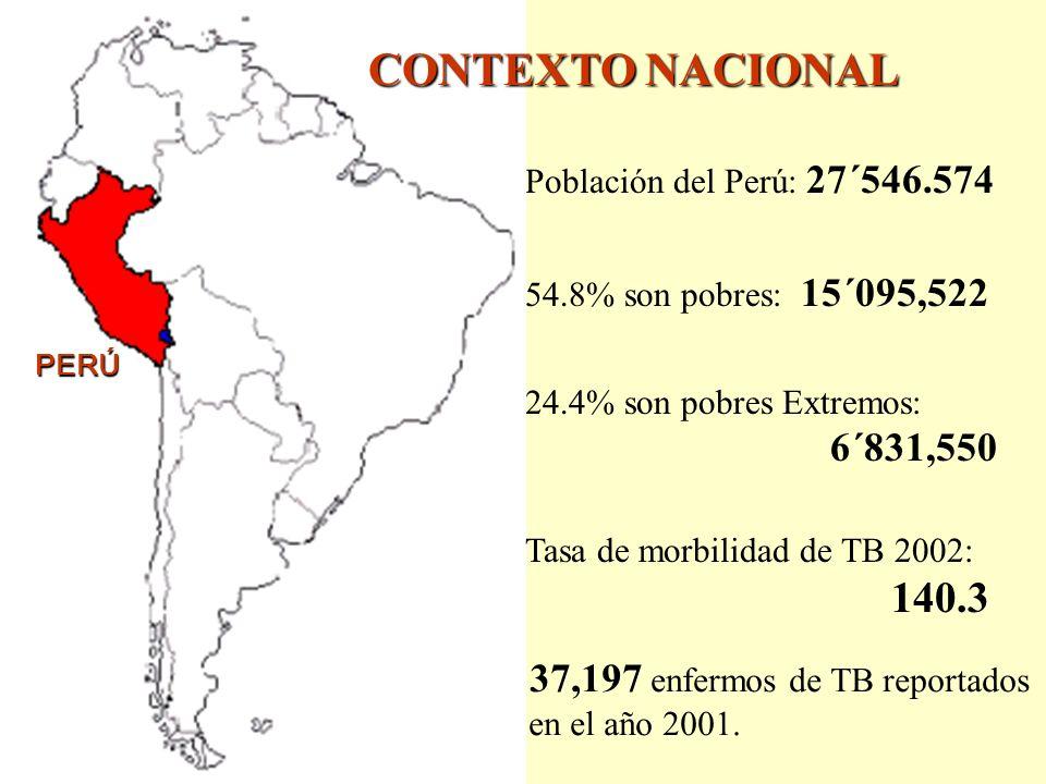 CONTEXTO NACIONAL 37,197 enfermos de TB reportados