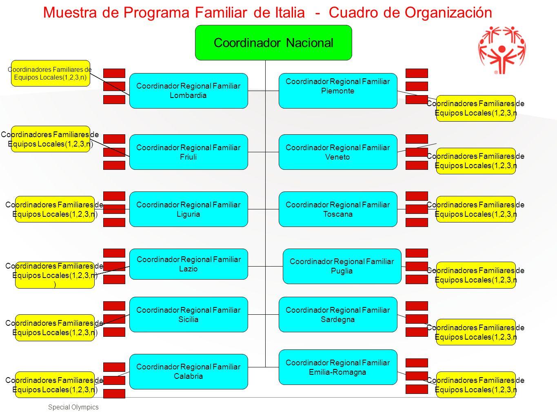 Muestra de Programa Familiar de Italia - Cuadro de Organización