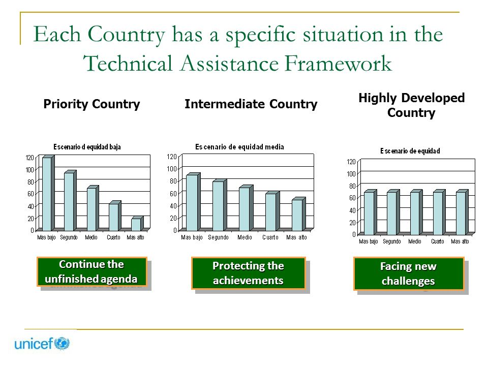 Each Country has a specific situation in the Technical Assistance Framework