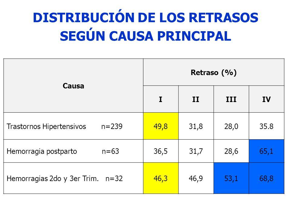 DISTRIBUCIÓN DE LOS RETRASOS SEGÚN CAUSA PRINCIPAL