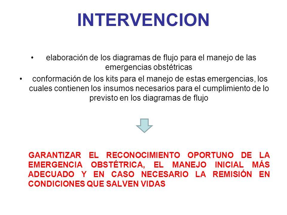 INTERVENCIONelaboración de los diagramas de flujo para el manejo de las emergencias obstétricas.
