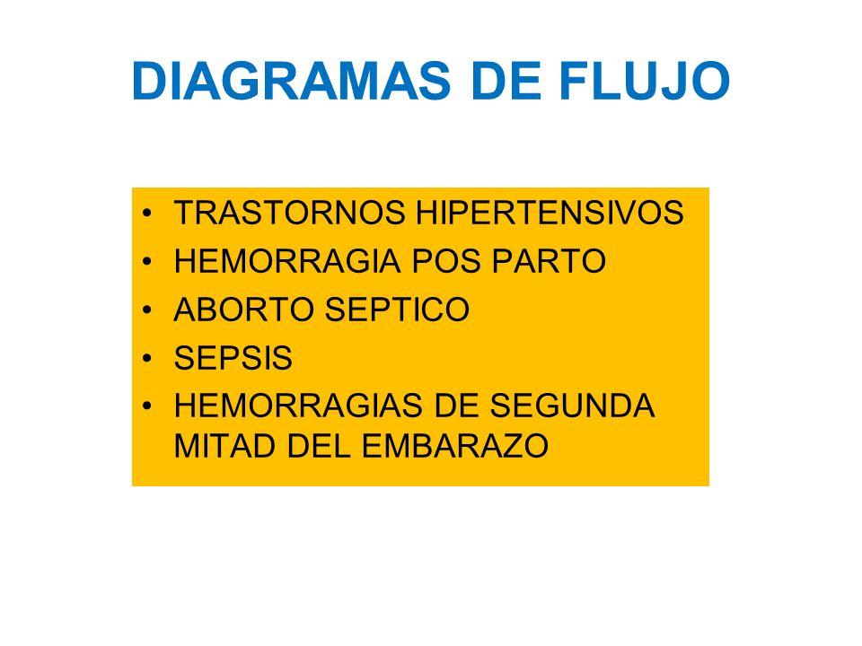 DIAGRAMAS DE FLUJO TRASTORNOS HIPERTENSIVOS HEMORRAGIA POS PARTO