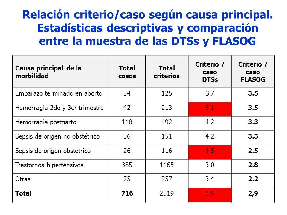 Relación criterio/caso según causa principal