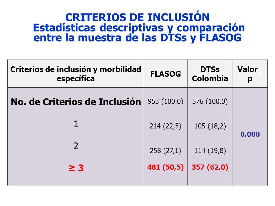 Criterios de inclusión y morbilidad específica