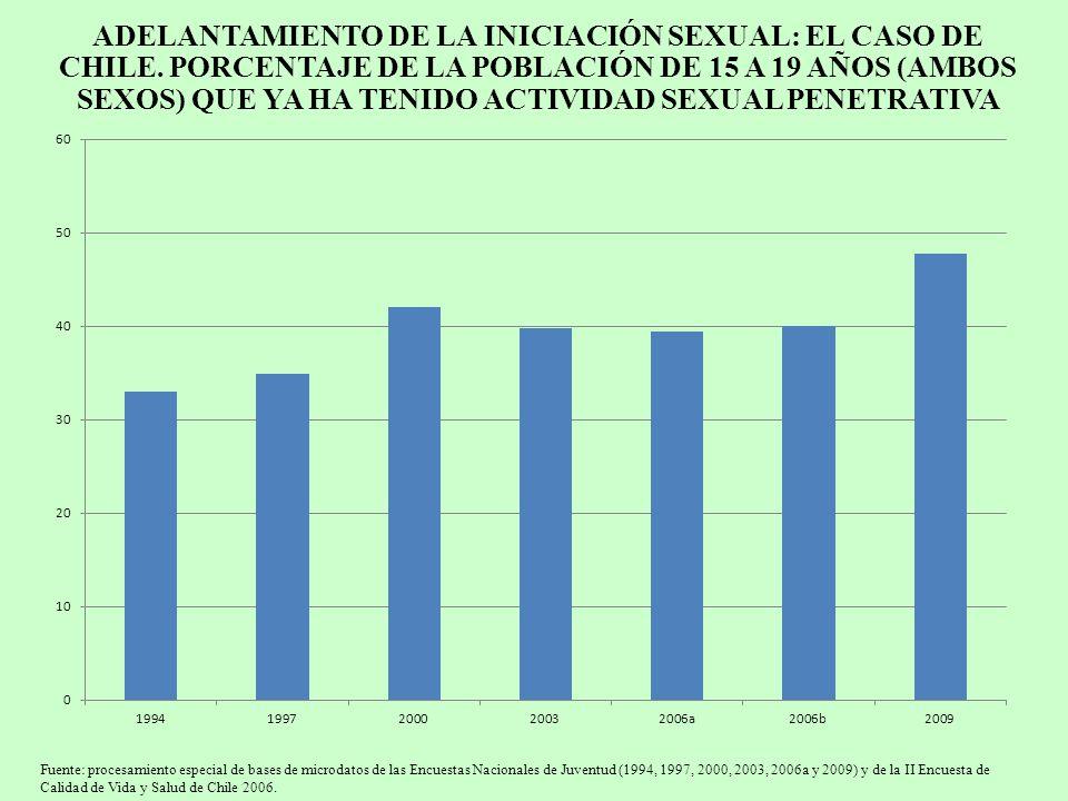 ADELANTAMIENTO DE LA INICIACIÓN SEXUAL: EL CASO DE CHILE