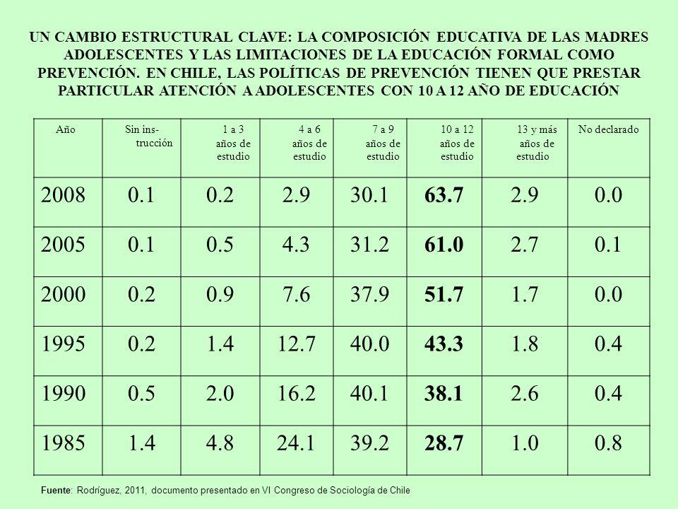UN CAMBIO ESTRUCTURAL CLAVE: LA COMPOSICIÓN EDUCATIVA DE LAS MADRES ADOLESCENTES Y LAS LIMITACIONES DE LA EDUCACIÓN FORMAL COMO PREVENCIÓN. EN CHILE, LAS POLÍTICAS DE PREVENCIÓN TIENEN QUE PRESTAR PARTICULAR ATENCIÓN A ADOLESCENTES CON 10 A 12 AÑO DE EDUCACIÓN