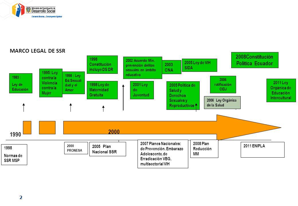 MARCO LEGAL DE SSR 2000 1990 2008Constitución Política Ecuador